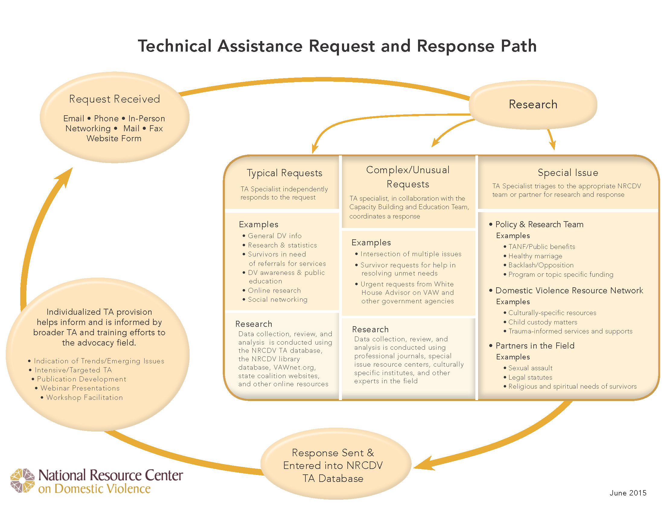 A chart using ovals and arrows to demonstrate the flow of information and response for technical assistance from NRCDV.